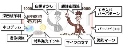 日本のお札に含まれる9つの技術...